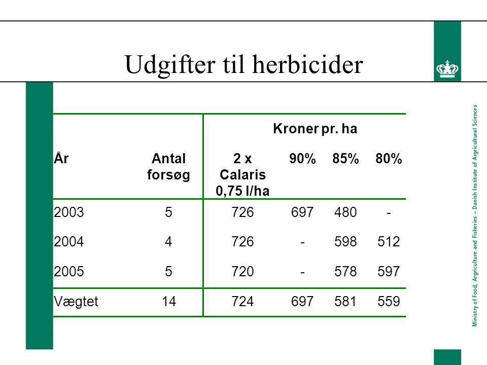 Udgifter til herbicider Kroner pr.