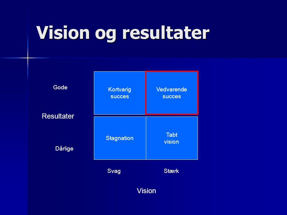 Kortvarig succes Vedvarende succes Stagnation Tabt vision Resultater Gode Dårlige SvagStærk Vision Vision og resultater