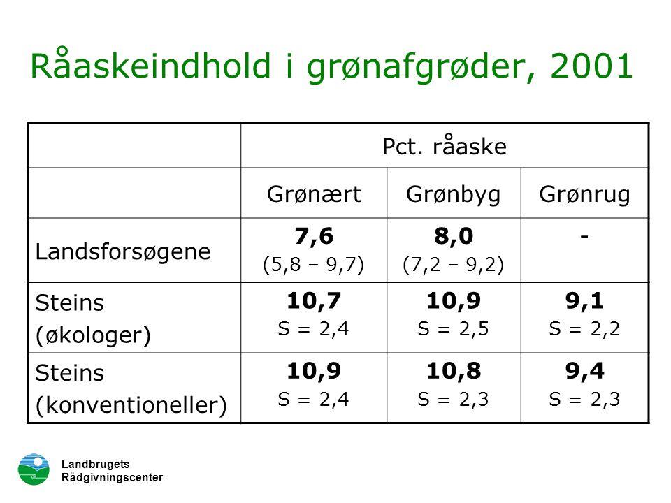 Landbrugets Rådgivningscenter Råaskeindhold i grønafgrøder, 2001 Pct.