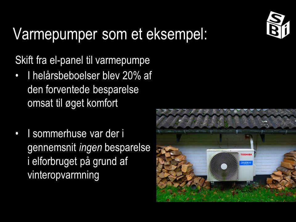Varmepumper som et eksempel: Skift fra el-panel til varmepumpe I helårsbeboelser blev 20% af den forventede besparelse omsat til øget komfort I sommerhuse var der i gennemsnit ingen besparelse i elforbruget på grund af vinteropvarmning