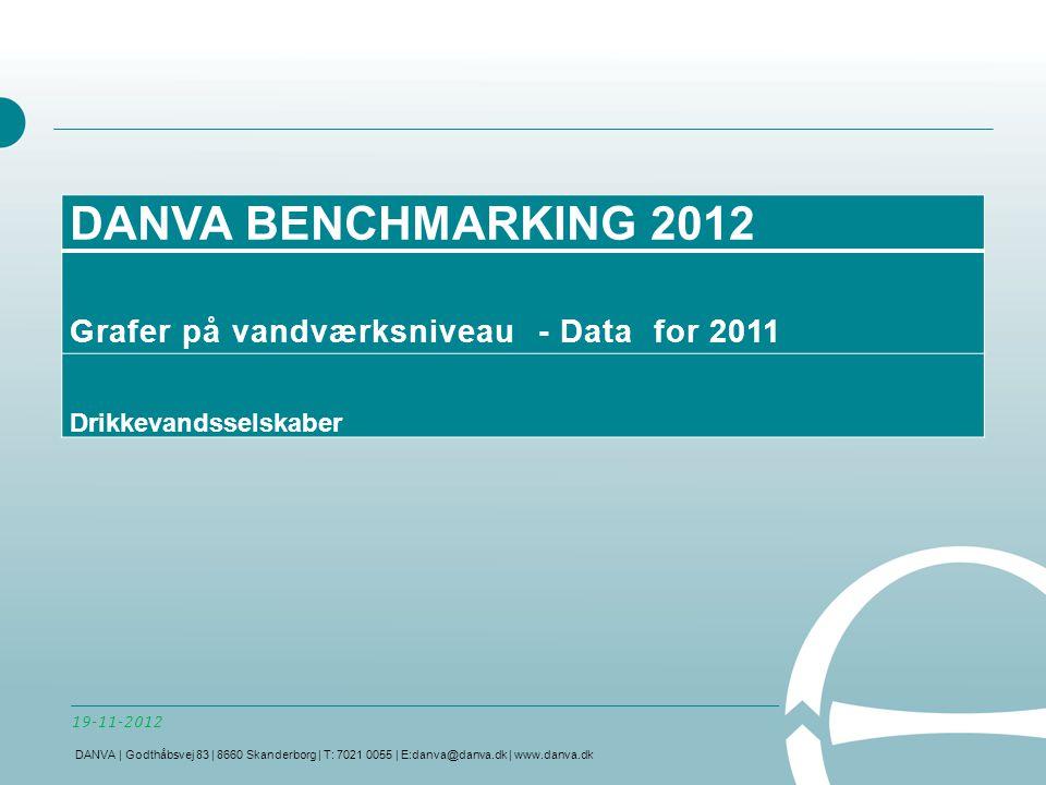 DANVA BENCHMARKING 2012 Grafer på vandværksniveau - Data for 2011 Drikkevandsselskaber 19-11-2012 DANVA | Godthåbsvej 83 | 8660 Skanderborg | T: 7021 0055 | E:danva@danva.dk | www.danva.dk