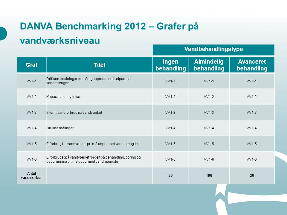 GrafTitel Ingen behandling Almindelig behandling Avanceret behandling VV1-1 Driftsomkostninger pr.