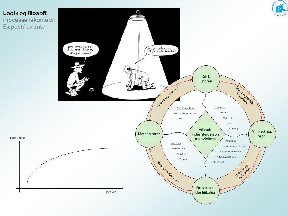 Logik og filosofi! Processens kontekst Ex post / ex ante