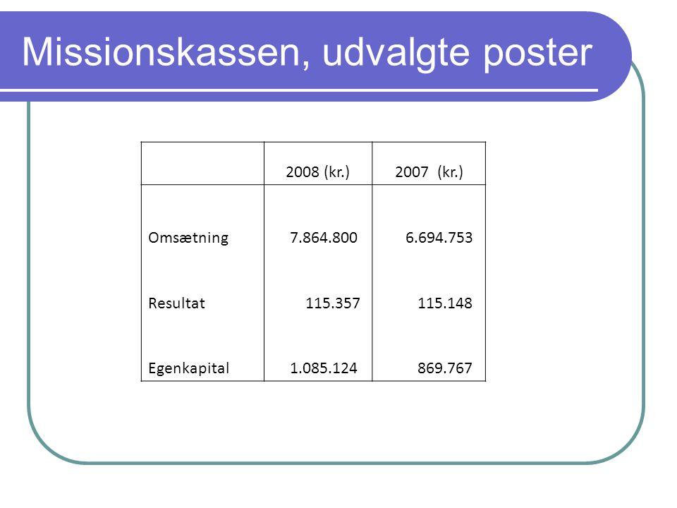 Missionskassen, udvalgte poster 2008 (kr.)2007 (kr.) Omsætning 7.864.800 6.694.753 Resultat 115.357 115.148 Egenkapital 1.085.124 869.767