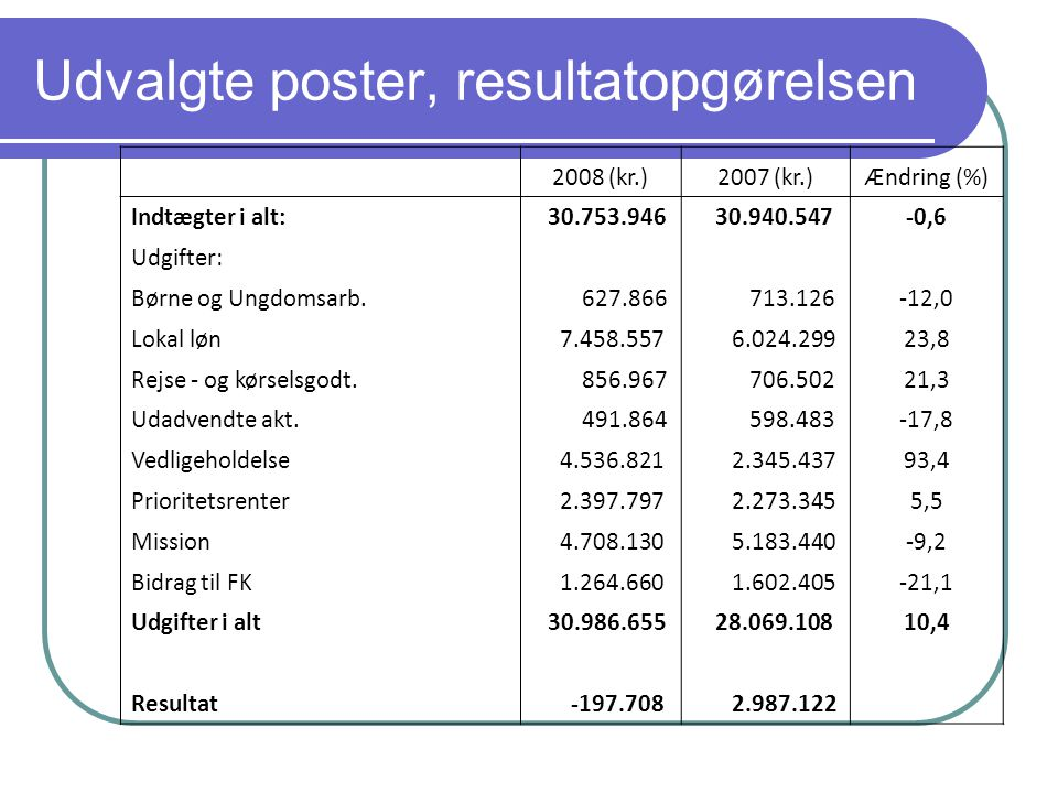 Udvalgte poster, resultatopgørelsen 2008 (kr.)2007 (kr.)Ændring (%) Indtægter i alt: 30.753.946 30.940.547-0,6 Udgifter: Børne og Ungdomsarb.