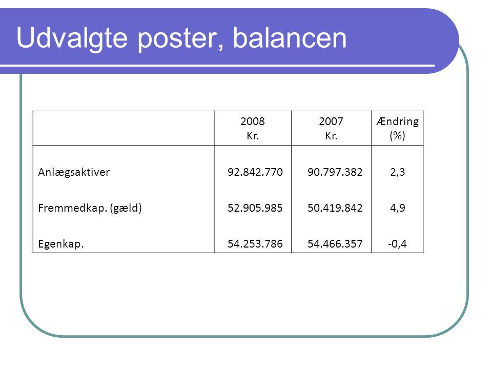 Udvalgte poster, balancen 2008 Kr. 2007 Kr.