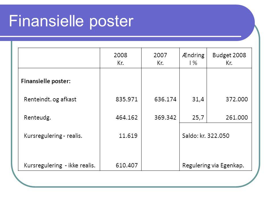 Finansielle poster 2008 Kr. 2007 Kr. Ændring I % Budget 2008 Kr.
