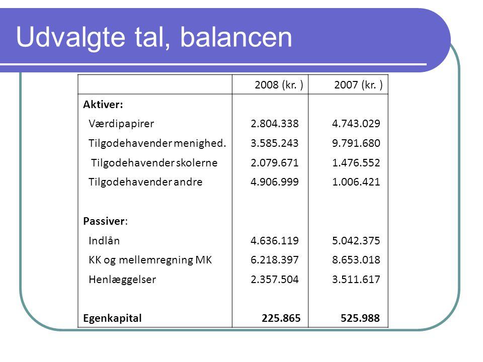 Udvalgte tal, balancen 2008 (kr. )2007 (kr.