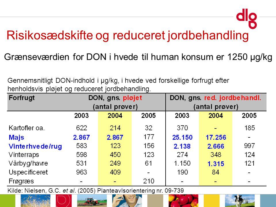Kilde: Nielsen, G.C. et al. (2005) Planteavlsorientering nr.