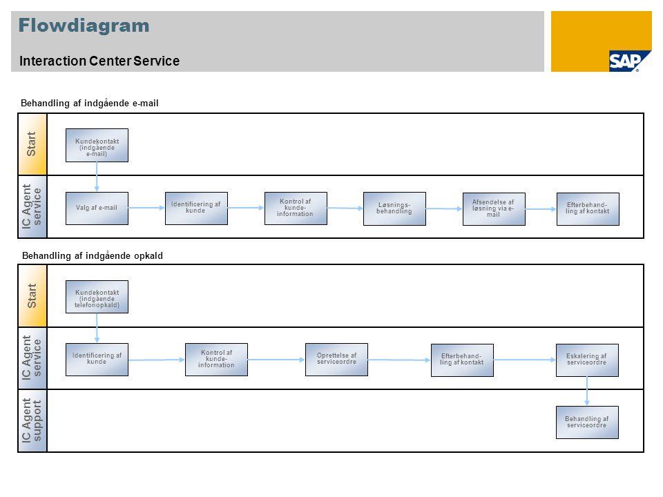 Flowdiagram Interaction Center Service IC Agent service Valg af e-mail Identificering af kunde Kontrol af kunde- information Løsnings- behandling Afsendelse af løsning via e- mail Efterbehand- ling af kontakt Behandling af indgående e-mail Start IC Agent service Identificering af kunde Efterbehand- ling af kontakt Kontrol af kunde- information Oprettelse af serviceordre Eskalering af serviceordre Kundekontakt (indgående telefonopkald) Behandling af indgående opkald IC Agent support Behandling af serviceordre Start Kundekontakt (indgående e-mail)