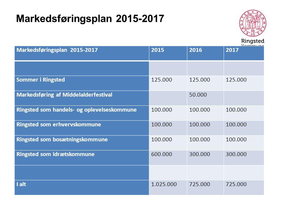 Markedsføringsplan 2015-2017 201520162017 Sommer i Ringsted125.000 Markedsføring af Middelalderfestival 50.000 Ringsted som handels- og oplevelseskommune100.000 Ringsted som erhvervskommune100.000 Ringsted som bosætningskommune100.000 Ringsted som idrætskommune600.000300.000 I alt1.025.000725.000