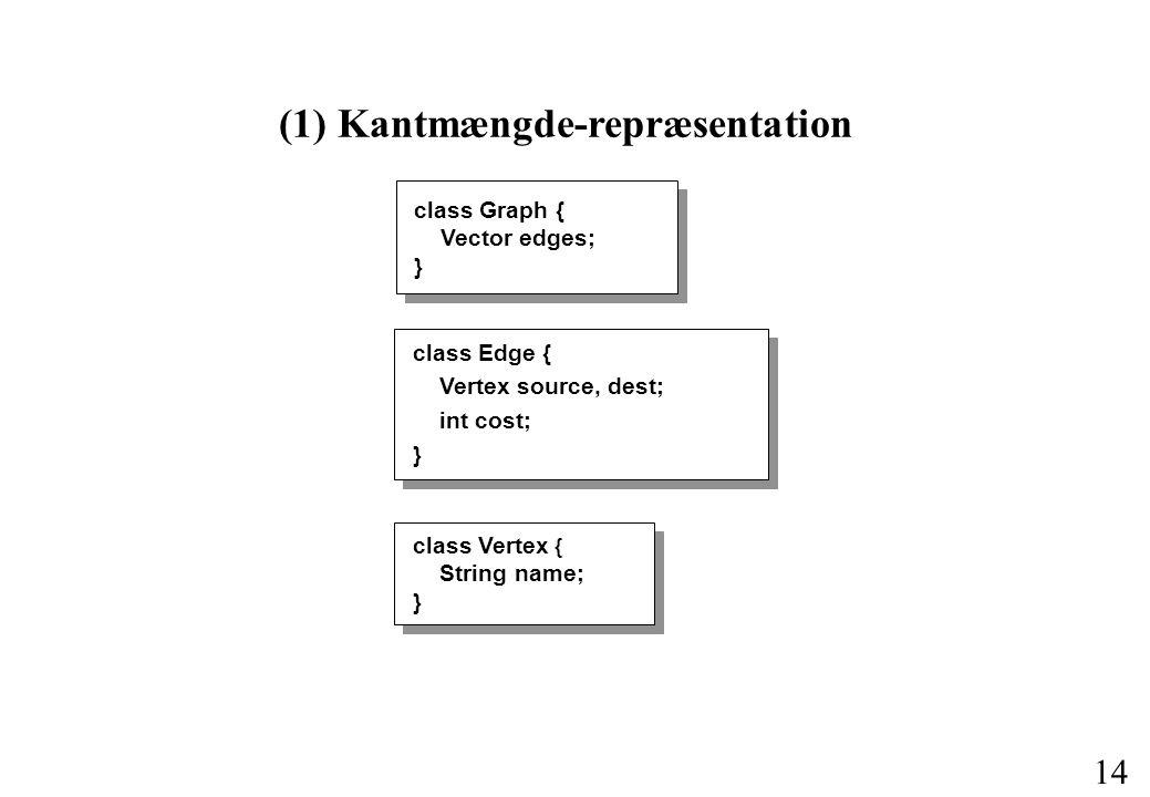 14 (1) Kantmængde-repræsentation class Edge { Vertex source, dest; int cost; } class Graph { Vector edges; } class Vertex { String name; }