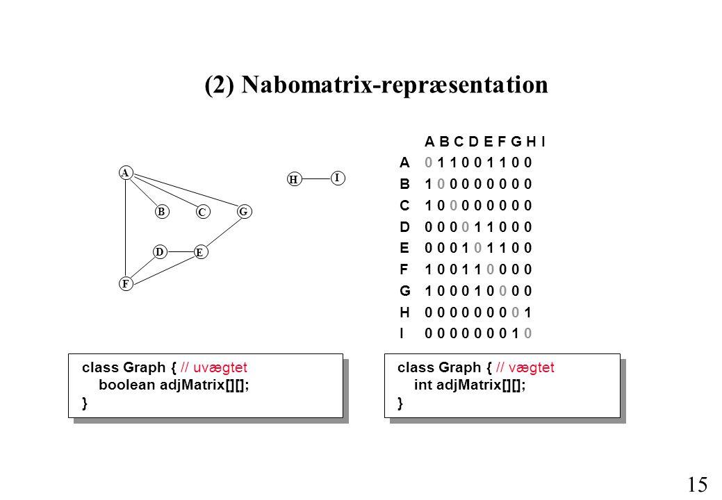 15 (2) Nabomatrix-repræsentation A B C D E F G H I A0 1 1 0 0 1 1 0 0 B 1 0 0 0 0 0 0 0 0 C1 0 0 0 0 0 0 0 0 D 0 0 0 0 1 1 0 0 0 E 0 0 0 1 0 1 1 0 0 F1 0 0 1 1 0 0 0 0 G1 0 0 0 1 0 0 0 0 H0 0 0 0 0 0 0 0 1 I 0 0 0 0 0 0 0 1 0 A B C G F D E H I class Graph { // uvægtet boolean adjMatrix[][]; } class Graph { // vægtet int adjMatrix[][]; }