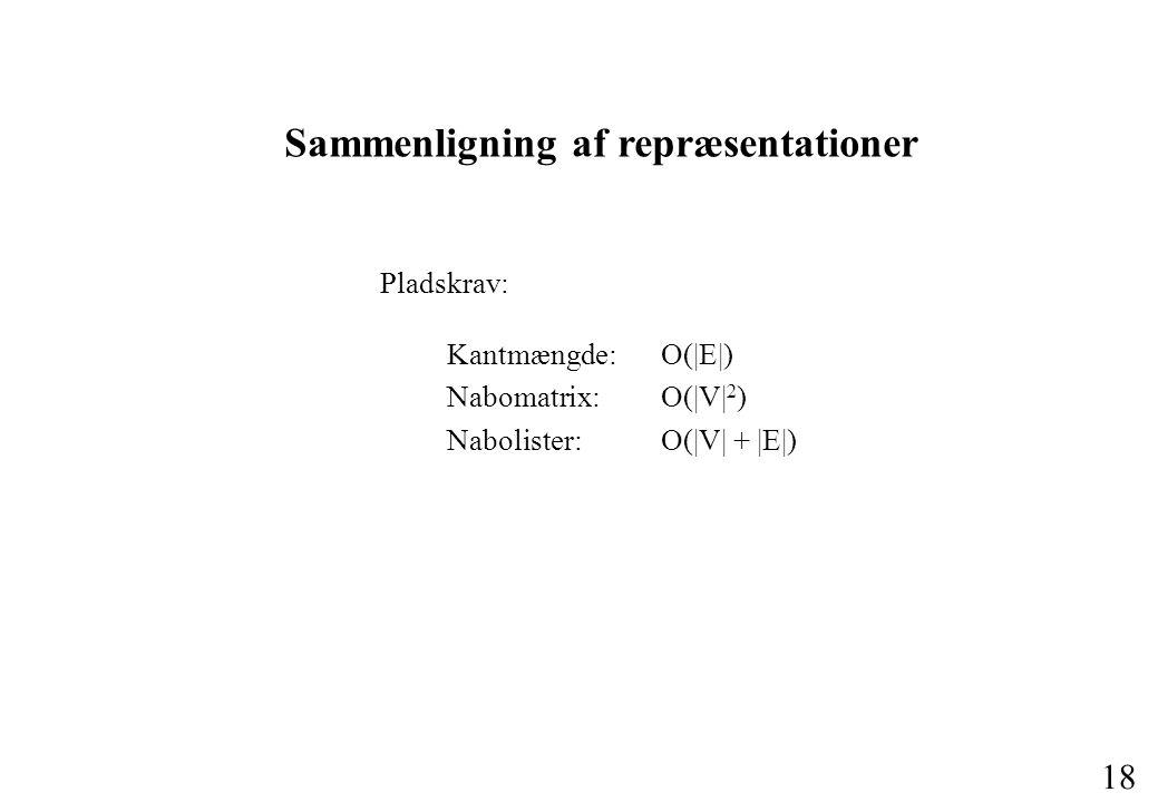 18 Sammenligning af repræsentationer Pladskrav: Kantmængde:O(|E|) Nabomatrix:O(|V| 2 ) Nabolister: O(|V| + |E|)