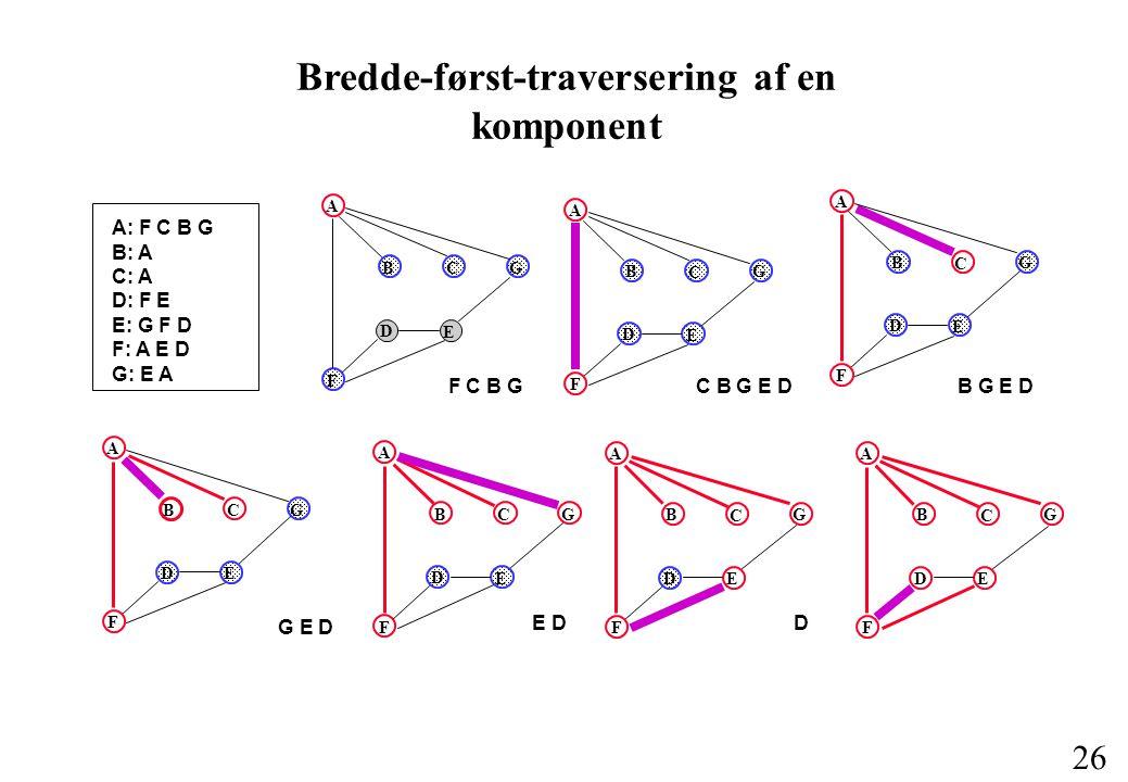 26 Bredde-først-traversering af en komponent A: F C B G B: A C: A D: F E E: G F D F: A E D G: E A A B C G F D E F C B G A B C G F D E C B G E D A B C G D E F B G E D A B C G D E F G E D A B C G D E F E D A B C G D E F D A B C G D E F