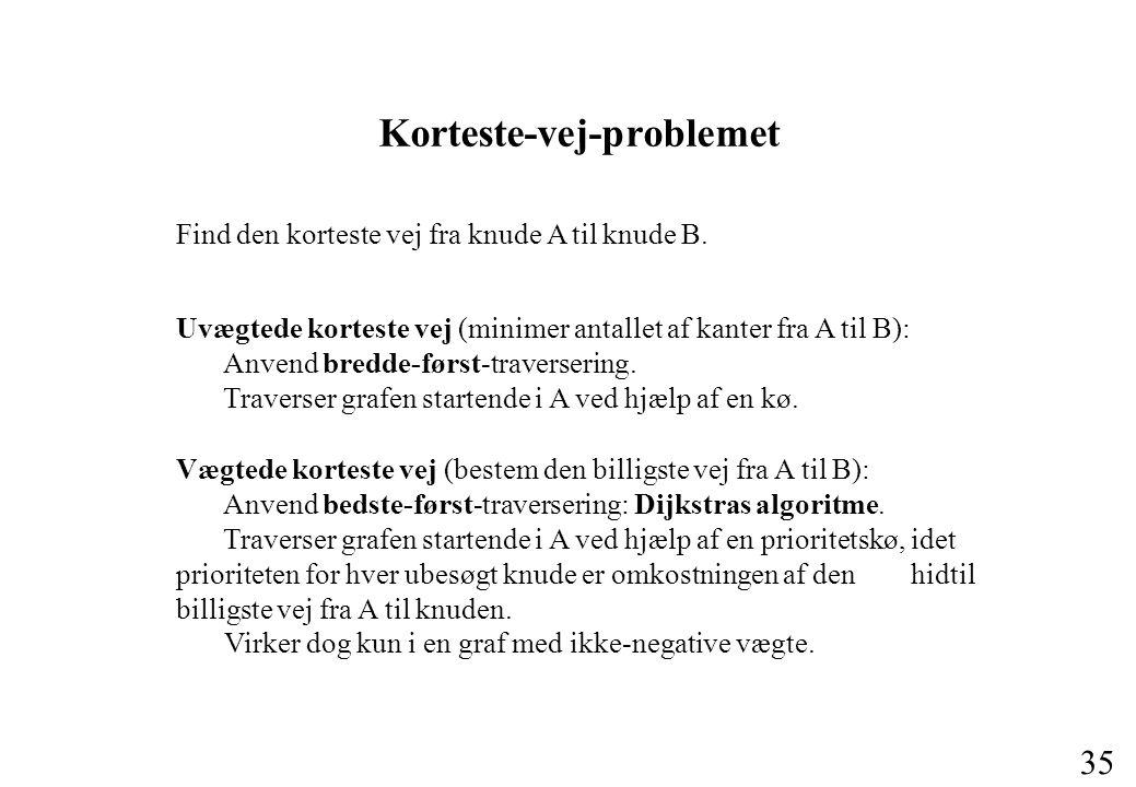 35 Korteste-vej-problemet Find den korteste vej fra knude A til knude B.