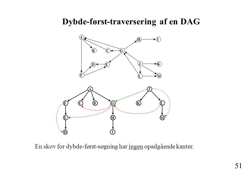 51 Dybde-først-traversering af en DAG A B C G F D E H I J K L M A J FCBGKL E D H I M En skov for dybde-først-søgning har ingen opadgående kanter.