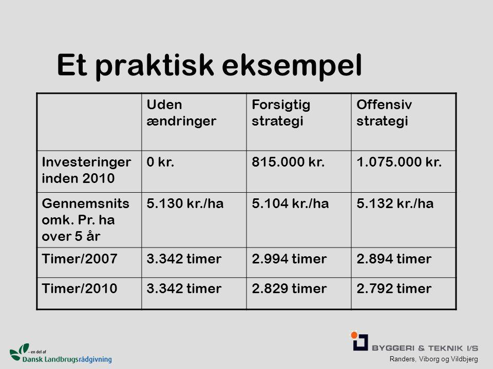 Randers, Viborg og Vildbjerg Et praktisk eksempel Uden ændringer Forsigtig strategi Offensiv strategi Investeringer inden 2010 0 kr.815.000 kr.1.075.000 kr.