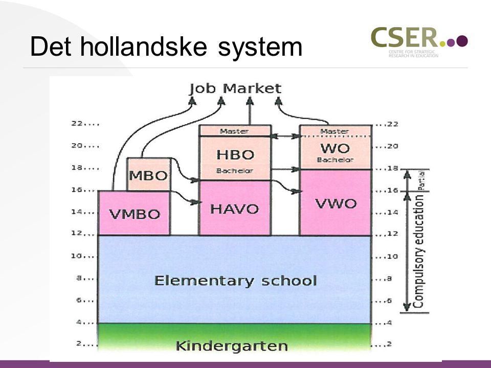 Det hollandske system
