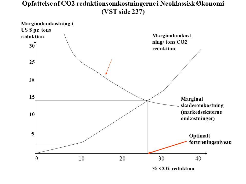 Opfattelse af CO2 reduktionsomkostningerne i Neoklassisk Økonomi (VST side 237) 0 10203040 5 10 15 20 25 30 % CO2 reduktion Marginalomkostning i US $ pr.