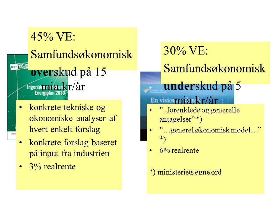45% VE: Samfundsøkonomisk overskud på 15 mia.kr/år 30% VE: Samfundsøkonomisk underskud på 5 mia.kr/år konkrete tekniske og økonomiske analyser af hvert enkelt forslag konkrete forslag baseret på input fra industrien 3% realrente ..forenklede og generelle antagelser *) …generel økonomisk model… *) 6% realrente *) ministeriets egne ord