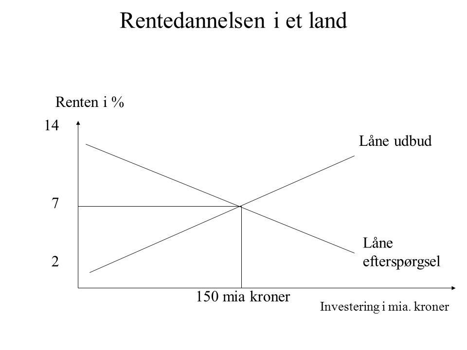 Rentedannelsen i et land Renten i % 7 Låne udbud Låne efterspørgsel 150 mia kroner 14 2 Investering i mia.