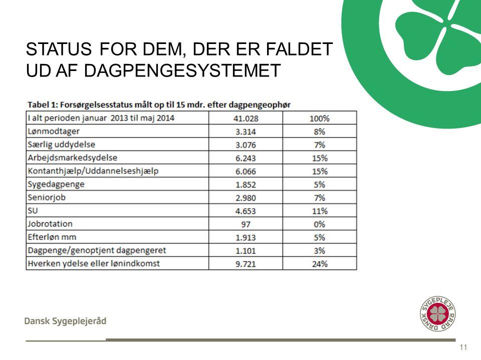 INDHOLDSSIDE MED OVERSKRIFT STATUS FOR DEM, DER ER FALDET UD AF DAGPENGESYSTEMET 11