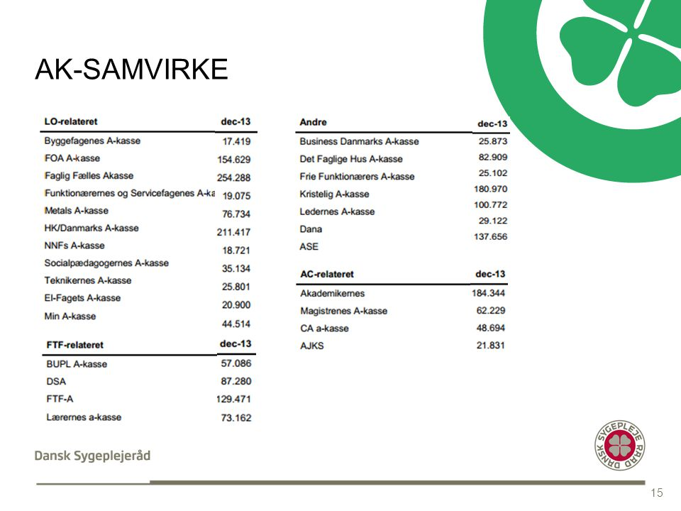 INDHOLDSSIDE MED OVERSKRIFT AK-SAMVIRKE 15