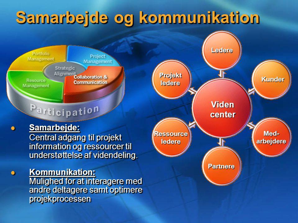 Samarbejde og kommunikation Videncenter Med-arbejdereLederePartnere Kunder Projektledere Ressourceledere Samarbejde: Samarbejde: Central adgang til projekt information og ressourcer til understøttelse af videndeling.