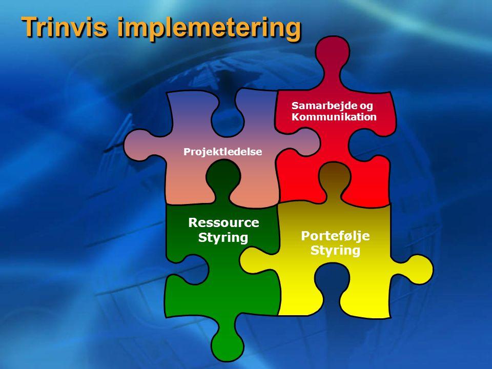 Trinvis implemetering Samarbejde og Kommunikation Portefølje Styring Ressource Styring Projektledelse