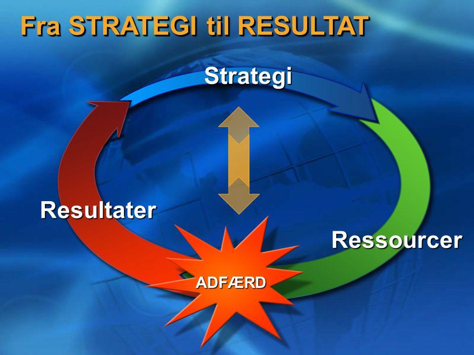 Strategi Fra STRATEGI til RESULTAT Ressourcer Resultater ADFÆRD