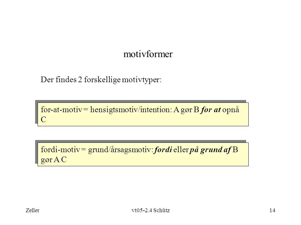 Zellervt05-2.4 Schütz14 motivformer Der findes 2 forskellige motivtyper: for-at-motiv = hensigtsmotiv/intention: A gør B for at opnå C fordi-motiv = grund/årsagsmotiv: fordi eller på grund af B gør A C