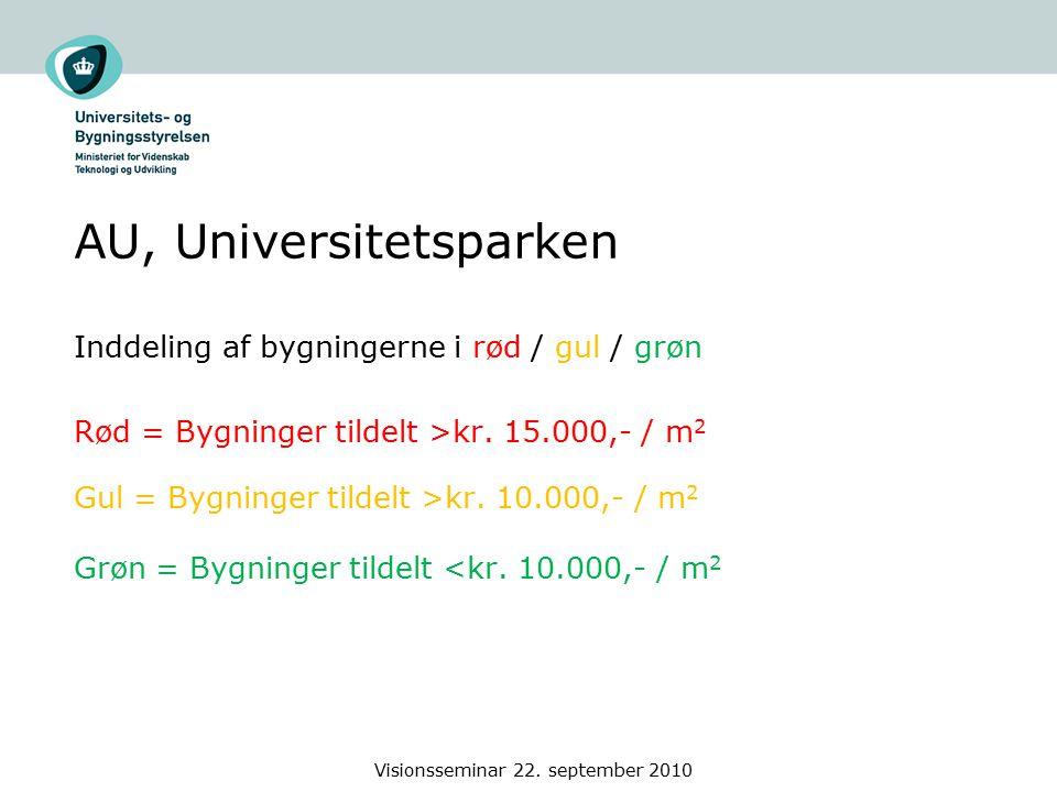 AU, Universitetsparken Inddeling af bygningerne i rød / gul / grøn Rød = Bygninger tildelt >kr.