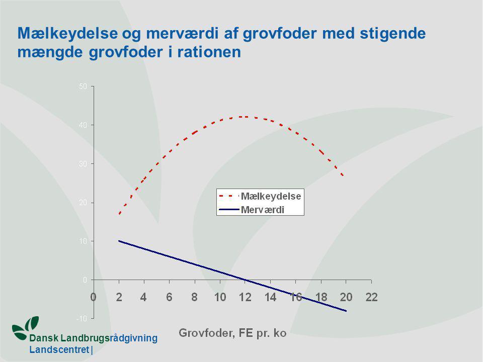 Dansk Landbrugsrådgivning Landscentret | Mælkeydelse og merværdi af grovfoder med stigende mængde grovfoder i rationen
