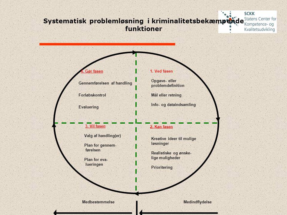 Systematisk problemløsning i kriminalitetsbekæmpende funktioner 4. Gør fasen Gennemførelsen af handling Forløbskontrol Evaluering 3. Vil fasen Valg af
