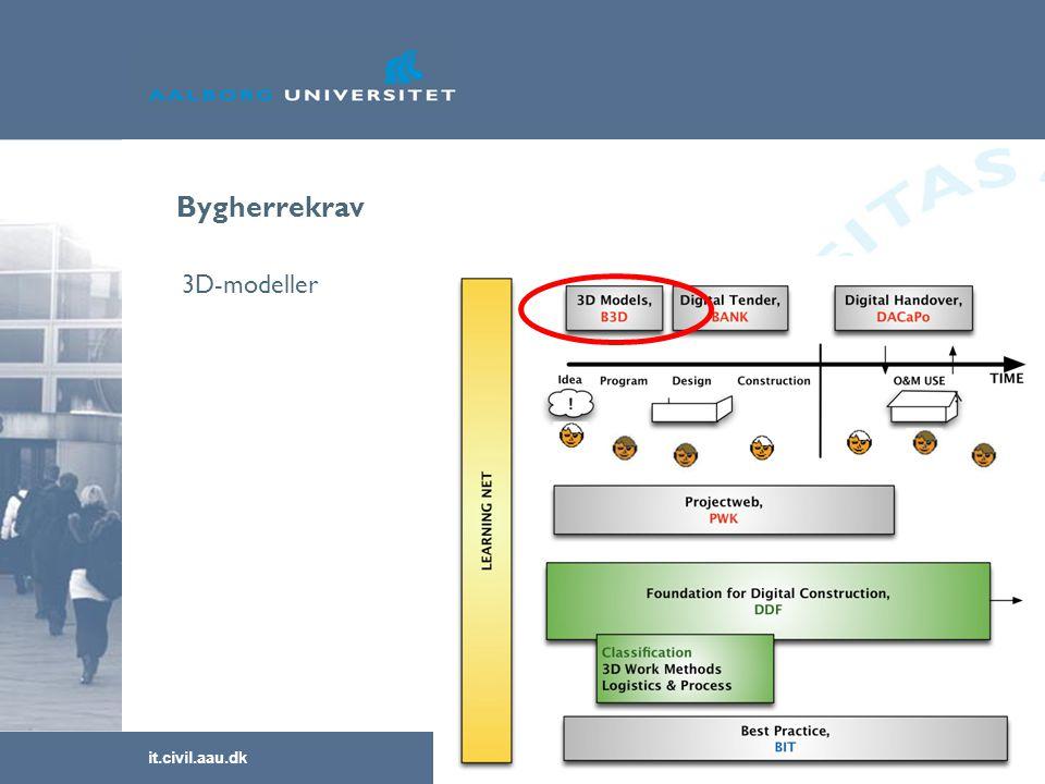 it.civil.aau.dk Slide nr. 31 Bygherrekrav 3D-modeller