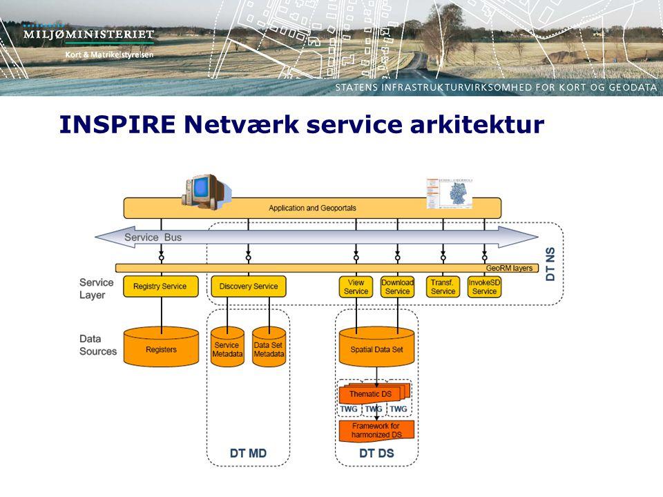 INSPIRE Netværk service arkitektur