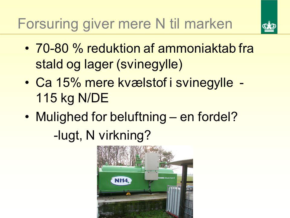 Forsuring giver mere N til marken 70-80 % reduktion af ammoniaktab fra stald og lager (svinegylle) Ca 15% mere kvælstof i svinegylle - 115 kg N/DE Mulighed for beluftning – en fordel.