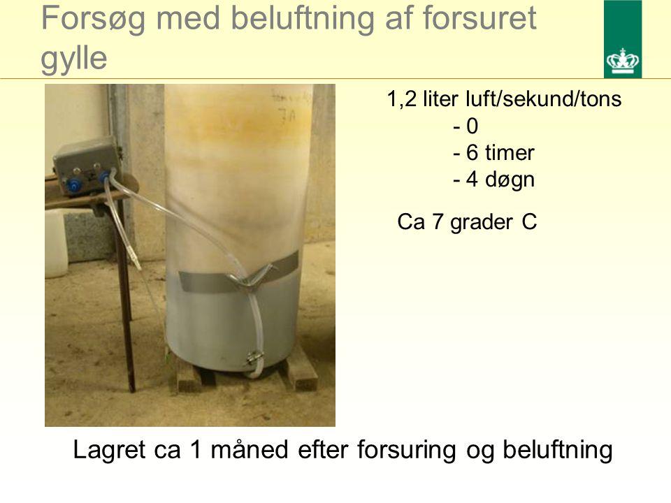 Forsøg med beluftning af forsuret gylle Lagret ca 1 måned efter forsuring og beluftning 1,2 liter luft/sekund/tons - 0 - 6 timer - 4 døgn Ca 7 grader C