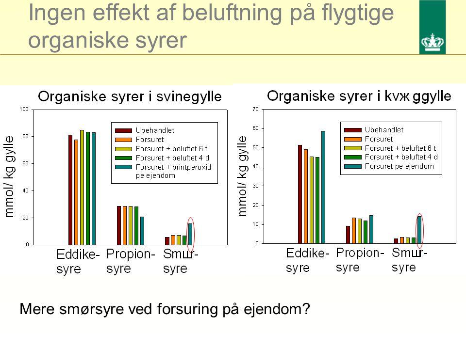 Ingen effekt af beluftning på flygtige organiske syrer Mere smørsyre ved forsuring på ejendom