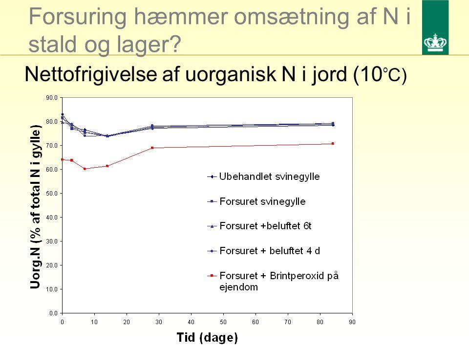 Forsuring hæmmer omsætning af N i stald og lager Nettofrigivelse af uorganisk N i jord (10 o C)