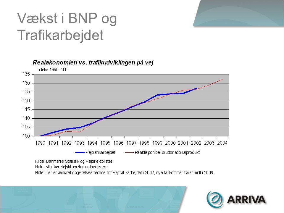 Vækst i BNP og Trafikarbejdet