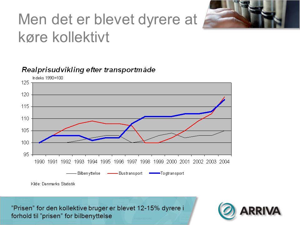 Men det er blevet dyrere at køre kollektivt Prisen for den kollektive bruger er blevet 12-15% dyrere i forhold til prisen for bilbenyttelse