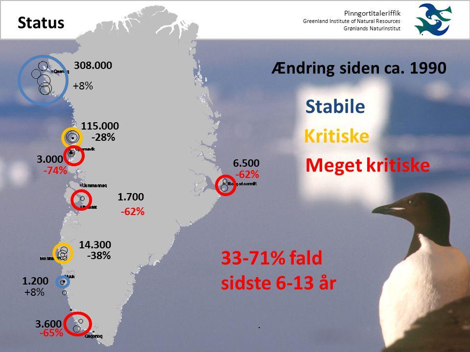 Pinngortitaleriffik Greenland Institute of Natural Resources Grønlands Naturinstitut Status Ændring siden ca.
