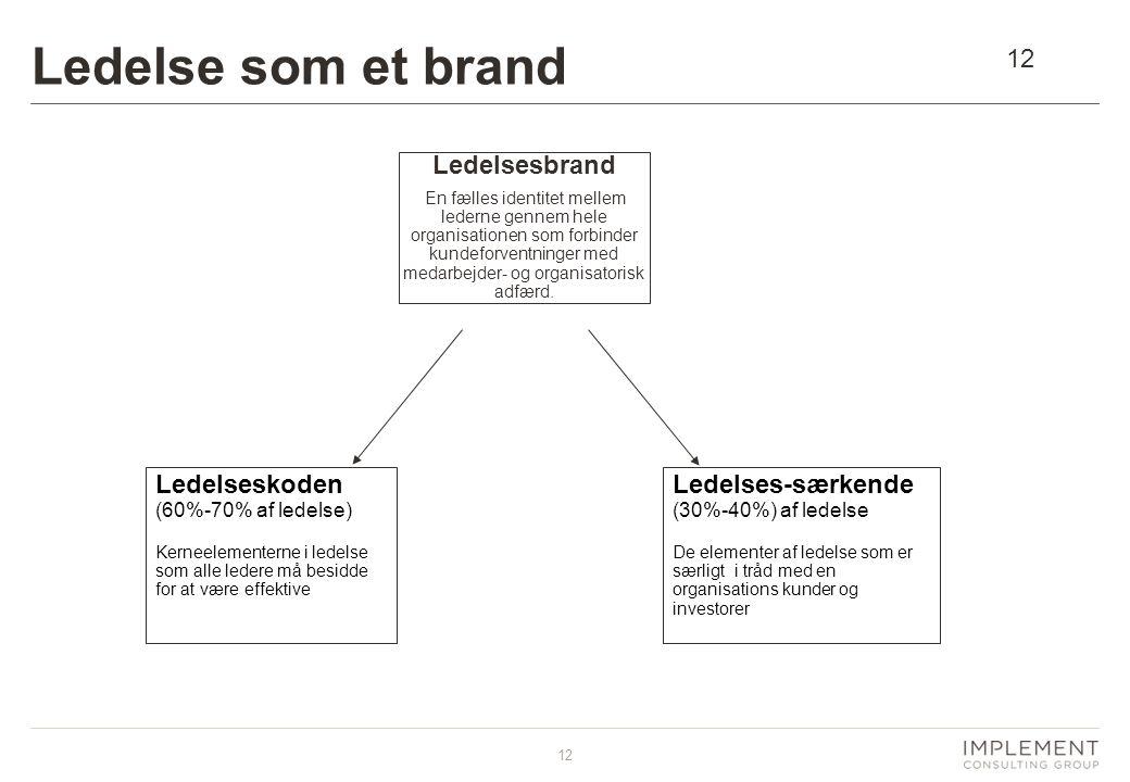 12 Ledelse som et brand Ledelsesbrand En fælles identitet mellem lederne gennem hele organisationen som forbinder kundeforventninger med medarbejder- og organisatorisk adfærd.