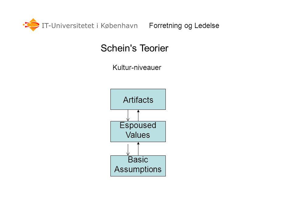 Forretning og Ledelse Schein s Teorier Kultur-niveauer Basic Assumptions Espoused Values Artifacts