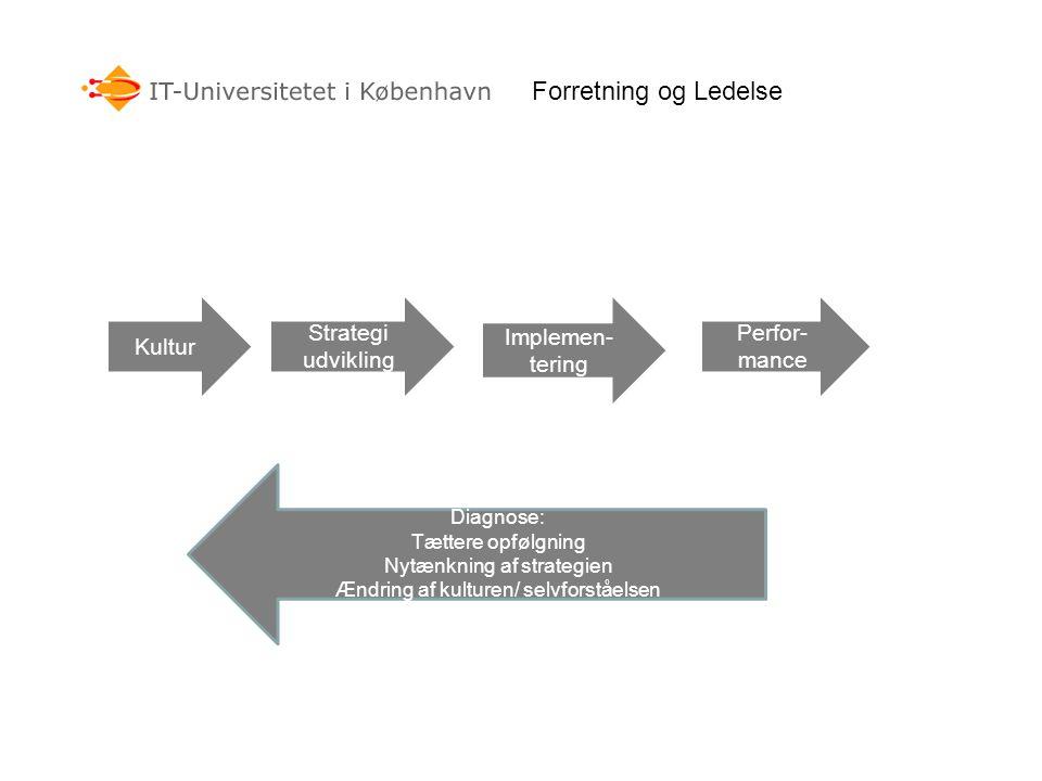 Forretning og Ledelse Kultur Strategi udvikling Implemen- tering Perfor- mance Diagnose: Tættere opfølgning Nytænkning af strategien Ændring af kulturen/ selvforståelsen