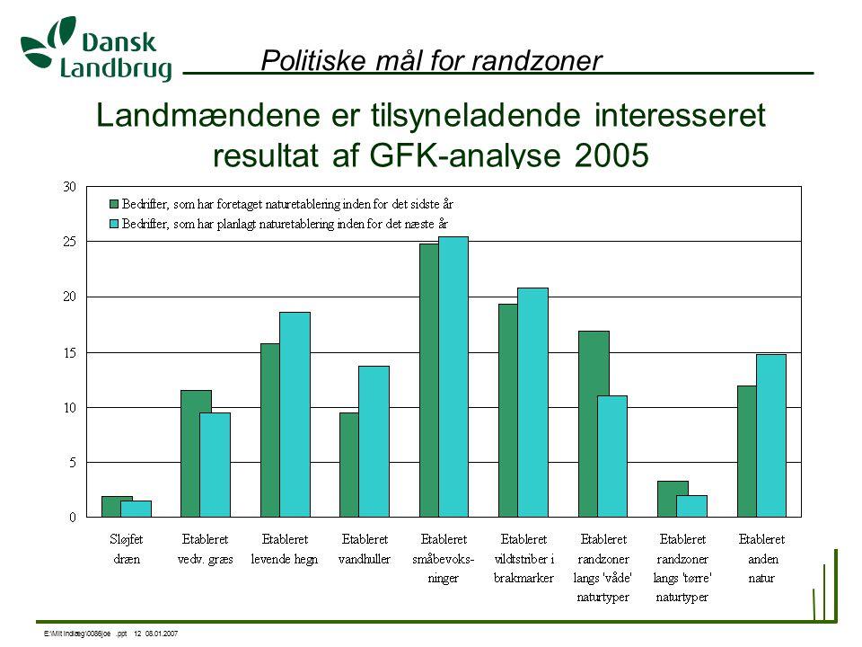 E:\Mit indlæg\0086joe.ppt 12 08.01.2007 Politiske mål for randzoner Landmændene er tilsyneladende interesseret resultat af GFK-analyse 2005