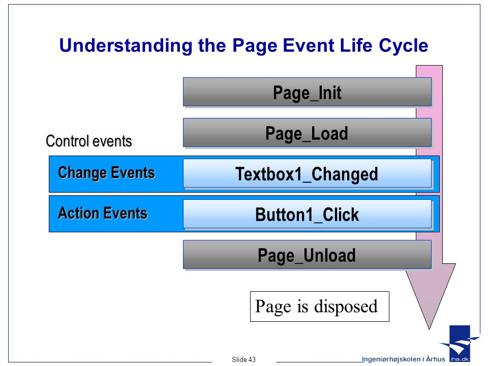 Ingeniørhøjskolen i Århus Slide 43 Understanding the Page Event Life Cycle Page_Load Page_Unload Textbox1_Changed Button1_Click Page is disposed Page_Init Control events Change Events Action Events