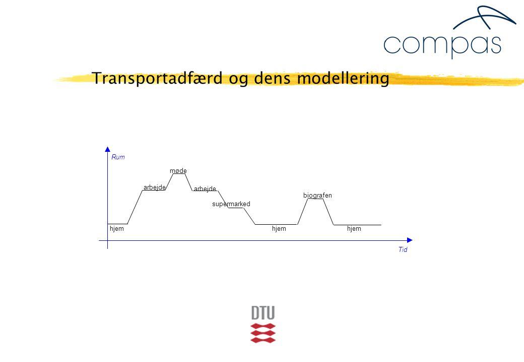 Transportadfærd og dens modellering Rum møde arbejde biografen supermarked hjem Tid arbejde